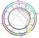 Какие данные необходимы для составления личного гороскопа?