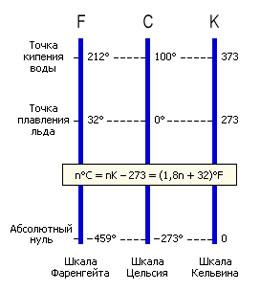 Что такое абсолютный ноль температуры?