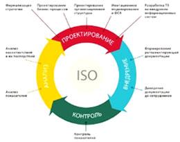Что такое система менеджмента качества?